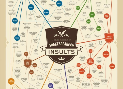 a-grand-taxonomy-of-shakespearean-insults crop