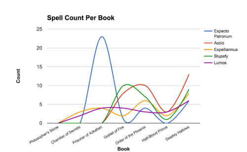 spell count per book