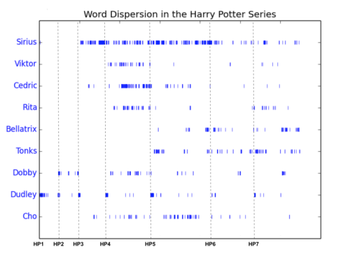 word dispersion in series